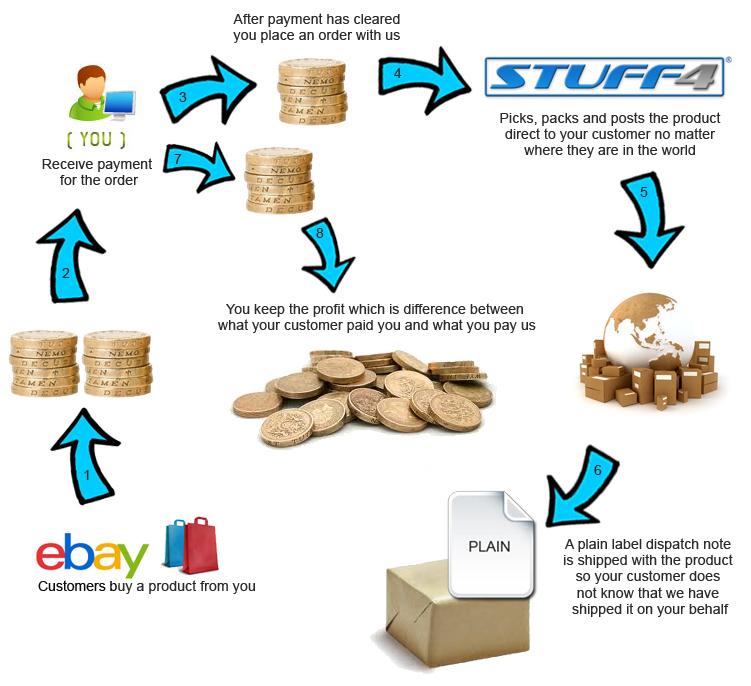 Stuff4-Retail | eBay Stores